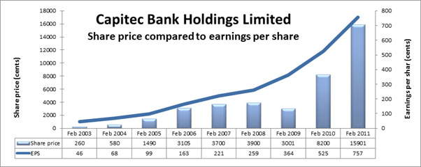 The real risk facing Capitec - Moneyweb