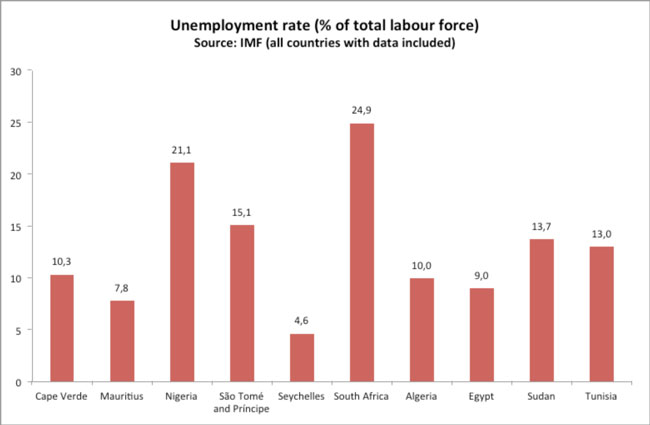 addressing the challenge of youth unemployment Addressing the youth employment challenge working with youth: addressing the youth global youth unemployment rate does not seem to give in and.