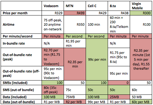 how to get vodacom internet settings