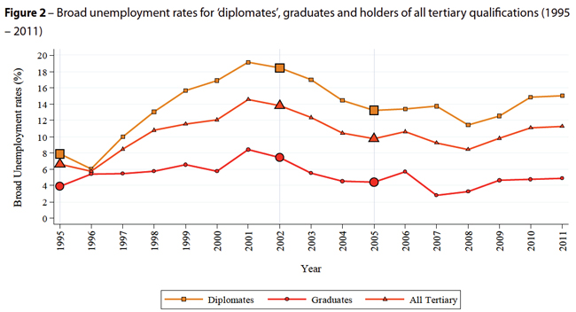 the high rate of unemployment among graduates in malaysia The increasing unemployment rate among the graduates in malaysia is a worrying trend for many years, the issue cropped up again and again, made the news headlines, and even hit the parliament.