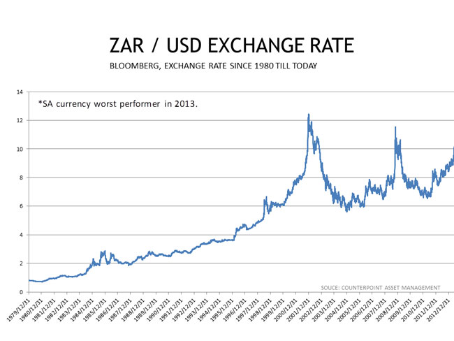 Convert 1 USD to ZAR; 1 US Dollar to South African Rand