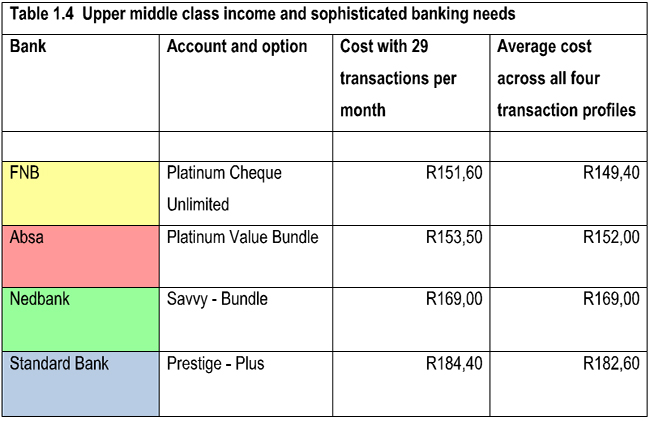 Fnb forex rates and fees