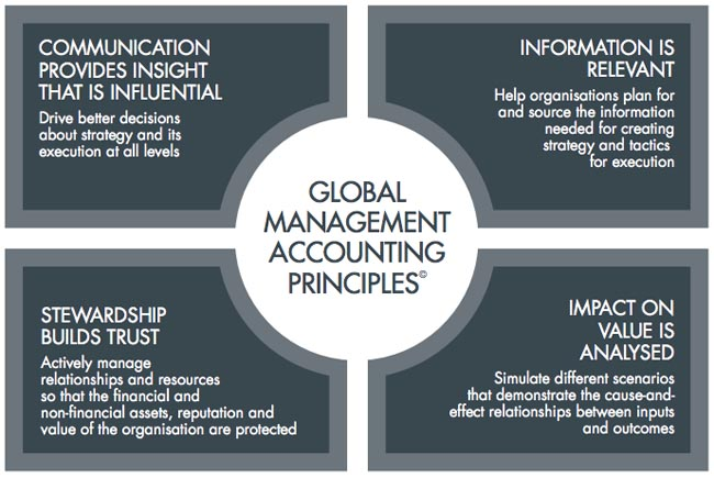 """role of management accounting resource consumption Management accounting is """"the process of identification, measurement, accumulation, analysis, preparation, interpretation and communication of information used by management to plan, evaluate and control within an entity and to assure appropriate use of and accountability for its resources."""