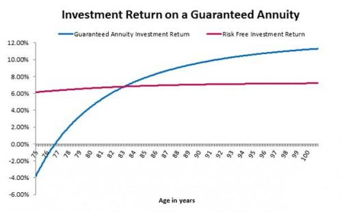 return-on-investment on guaranteed annuity