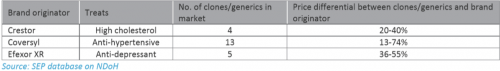 Comparisons between generic and clone prices of medicines to the brand originator prices