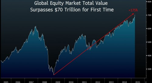 global equity graph