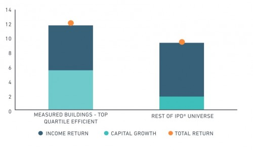 IPD investment return results of green buildings.