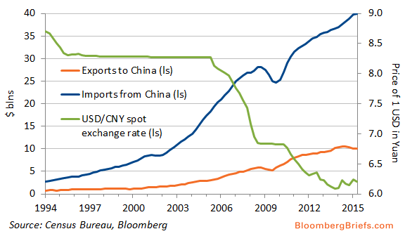 impact of yuan appreciation The impact of yuan depreciation on china's economy negative impact of yuan depreciation appreciation of yuan means thy can buy more with less.