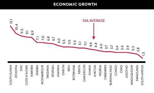 APi GDP growth