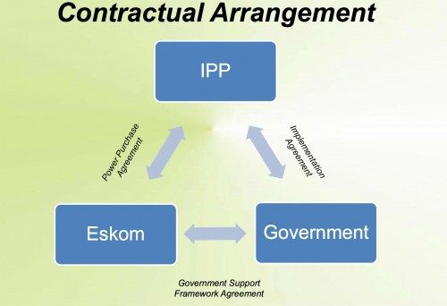 Fig 2 - ContractaulAgreement(IPW0ZGS477)