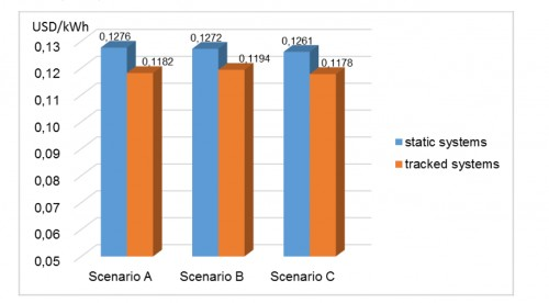 Fig 5 - Cost comparision(IPW0ZHQ247)