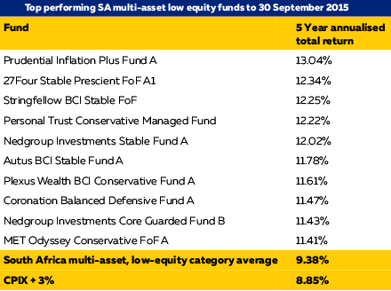 Equity table