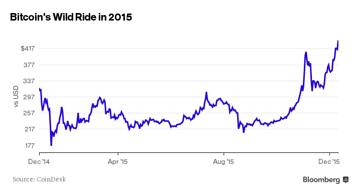 Bitcoin Whats In Store For 2016