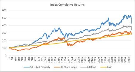 index cumulative returns