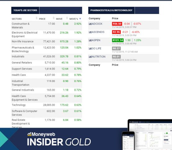 Insider Gold: Filter companies by sector