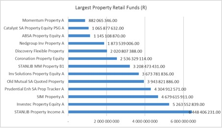 lrgst property retail funds