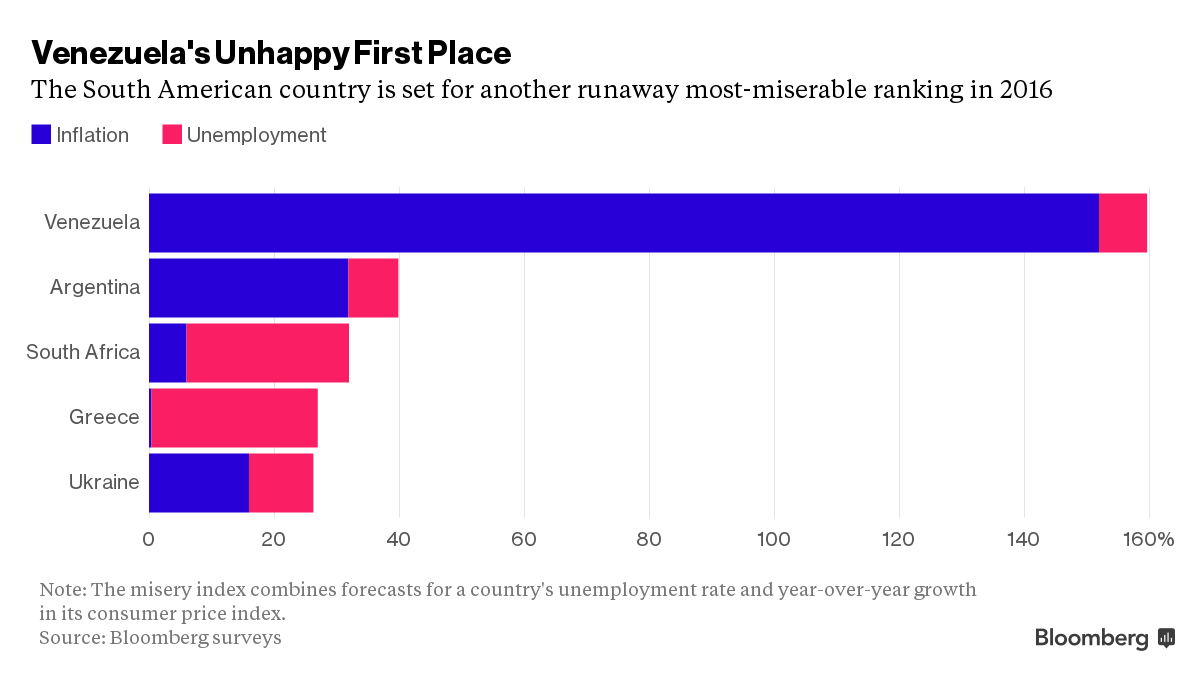 · The Bloomberg Misery Index relies on the age-old concept that low inflation and unemployment generally illustrate how good an economy's residents should feel.