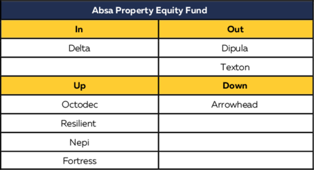 property table 1