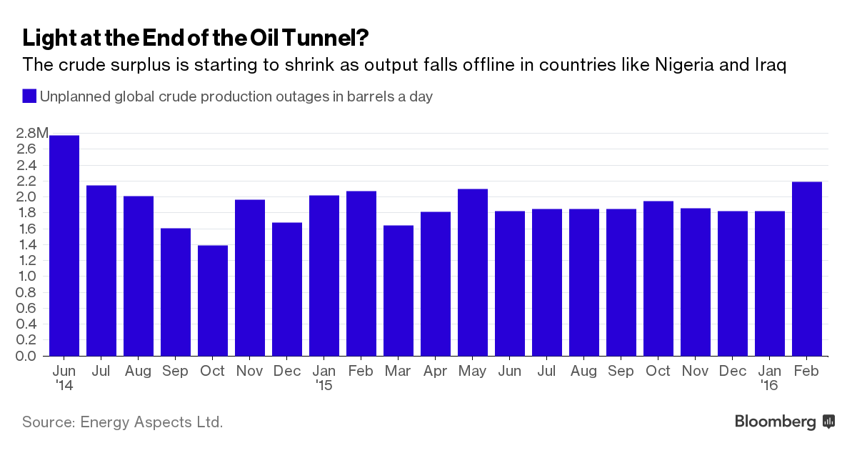 Oil prices fall on huge build in US crude stocks