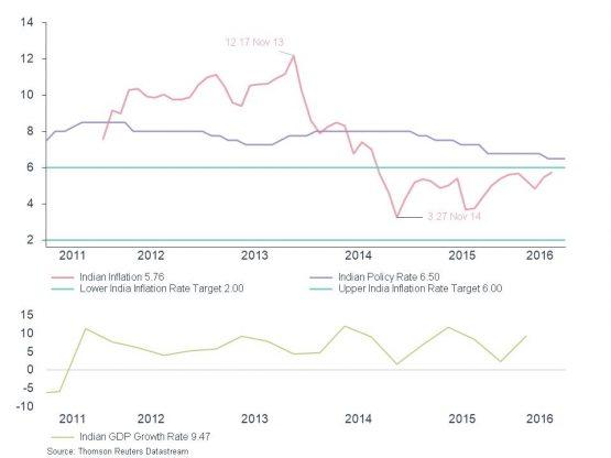 Monetary Polciy Divergence - CPI_ Repo_ GDP Growth - India