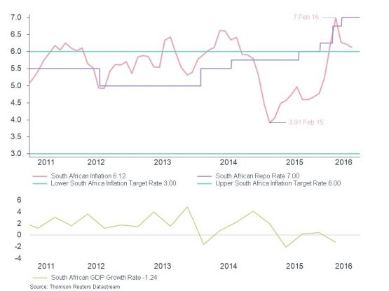 Monetary Polciy Divergence - CPI_ Repo_ GDP Growth - South Africa