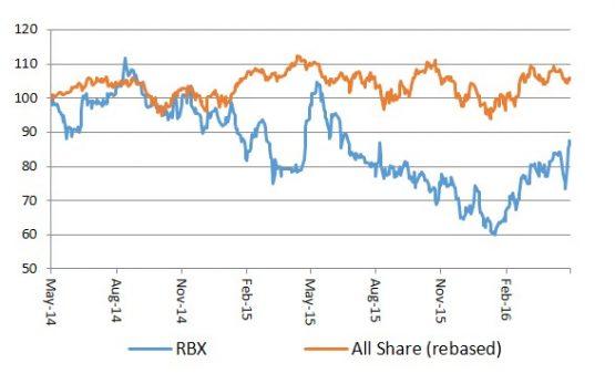 Raubex  graph