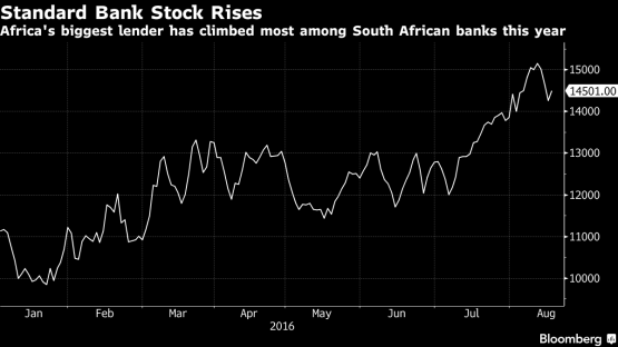 Standard Bank stock rises