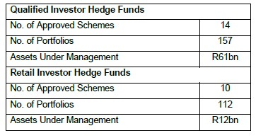 hedge-fund-table