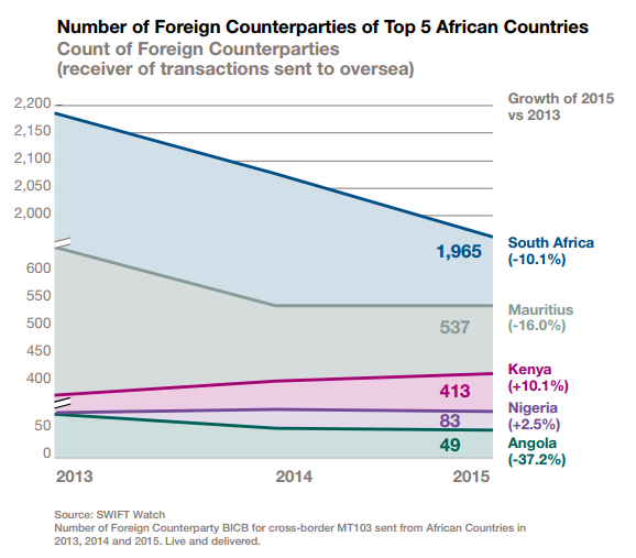 number-of-foreign-counterparties-of-top-5-african-countries