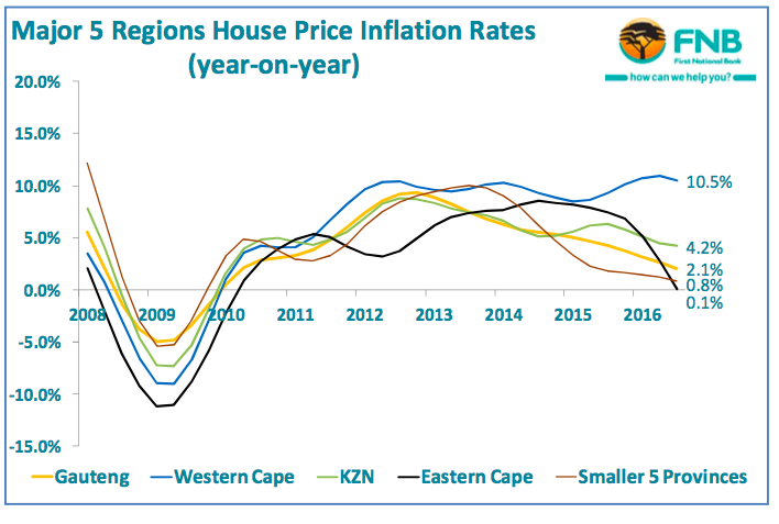 Major 4 regions house price inflation rates