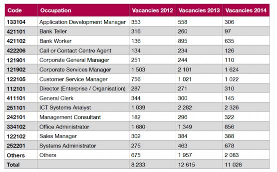 vacancies-2012-2015