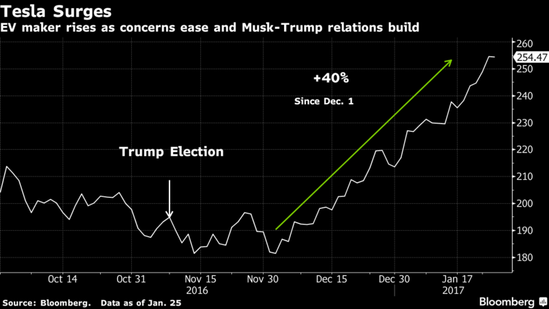 Musk S Surprise Rapport With Trump Means 40 Rally For