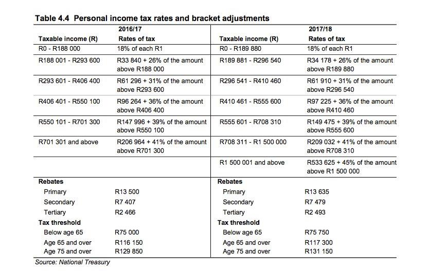Personal income tax: This is what you'll pay - Moneyweb