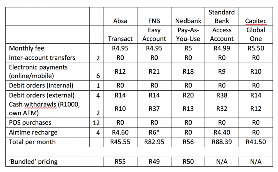 Capitec Shows How Simple Bank Fees Should Be Moneyweb