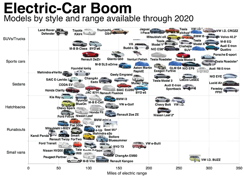 Electric Car Boom So Real Even Oil Companies Say It S Coming