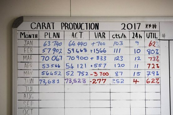A chart detailing the monthly carat production plan and diamond tally aboard the Mafuta. Picture: Simon Dawson/Bloomberg