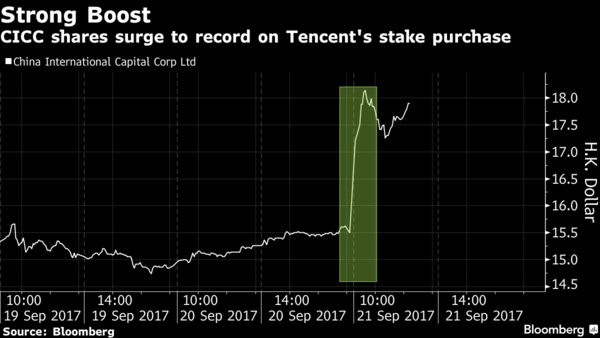 CICC shares soar as Tencent joins in