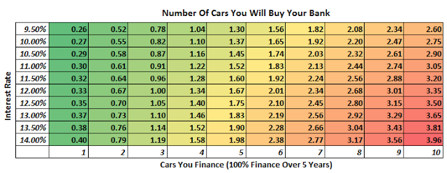 Even At Low Interest Rates If You Continuously Finance Your Car Purchases Are Going To Be Ing Bank Some Cars