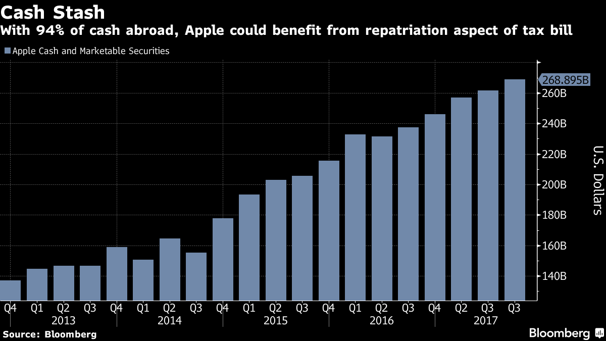 Apple offers more bonds to finance its $300 billion capital return program