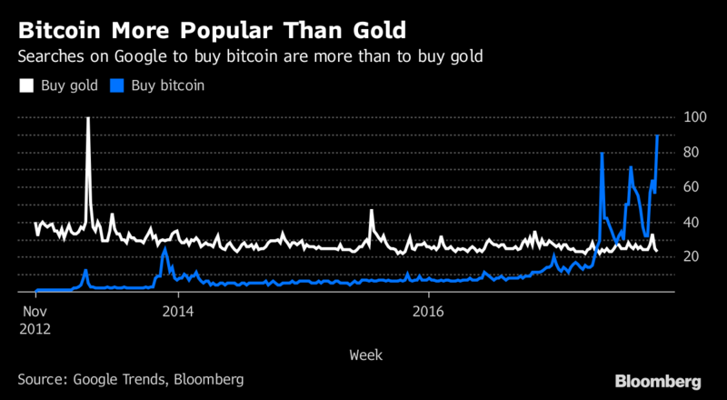 Buy bitcoin overtakes buy gold as online search phrase moneyweb after previously exceeding searches for how to purchase silver last month the amount of gold changing hands on bullionvaults online trading platform ccuart Choice Image