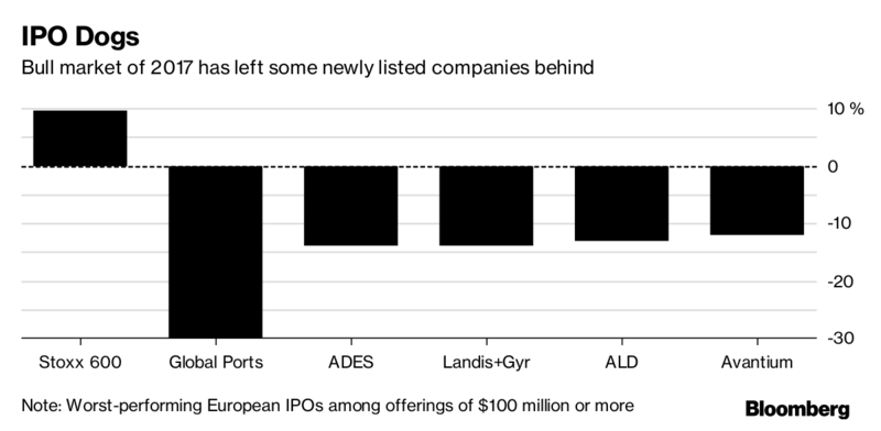 What year to dell computer have ipo