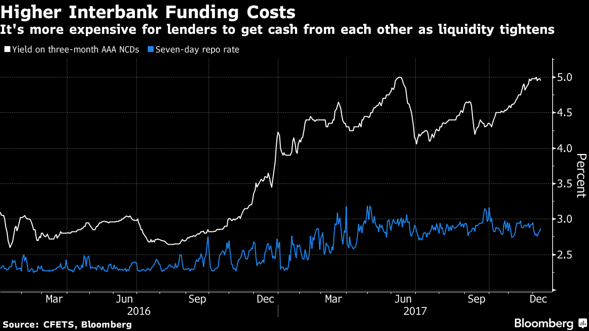 How chinas debt curbs could start weighing on the economy moneyweb for banks to get funding as the seven day reverse repurchase rate and yields on negotiable certificates of deposit have surged amid tighter liquidity 1betcityfo Image collections