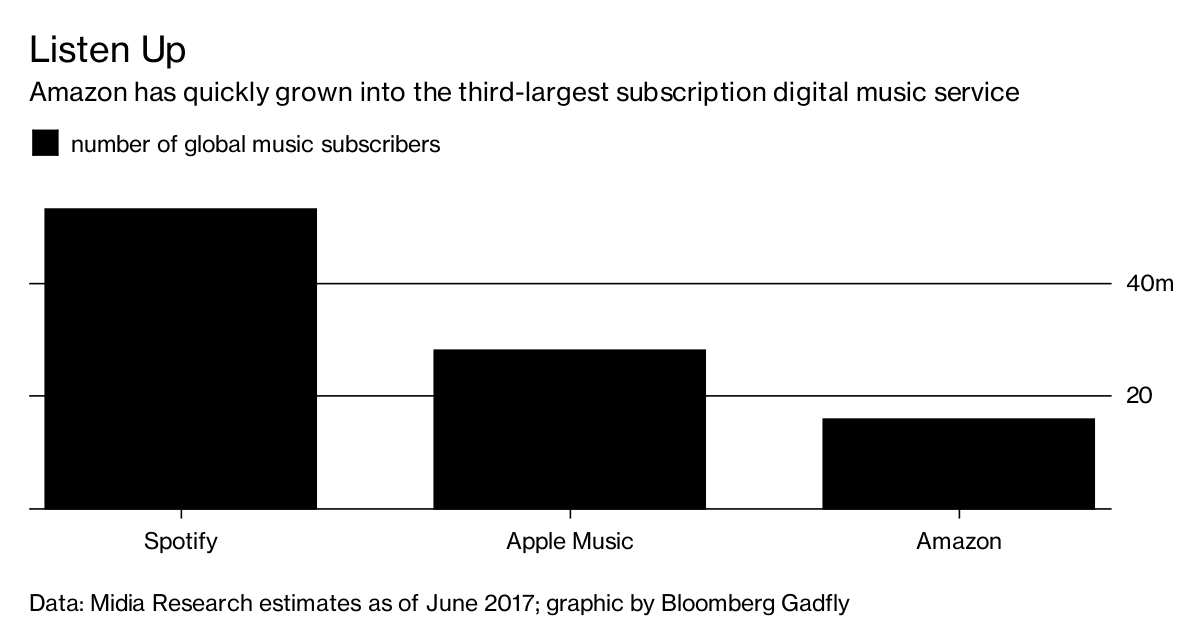 Shazam, A Large Source Of Referrals For Spotify, Is Acquired By Apple