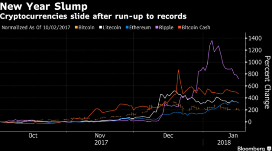 Bitcoin's Slump Is Even Steeper Compared With Smaller Cryptos