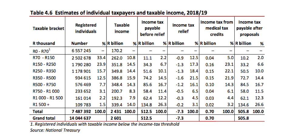 taxation and income distribution Although average federal tax rates would have increased by about 1 percentage point across much of the income distribution, the average tax rate for households in the top 1 percent of the income distribution would have increased by an estimated 43 percentage points.