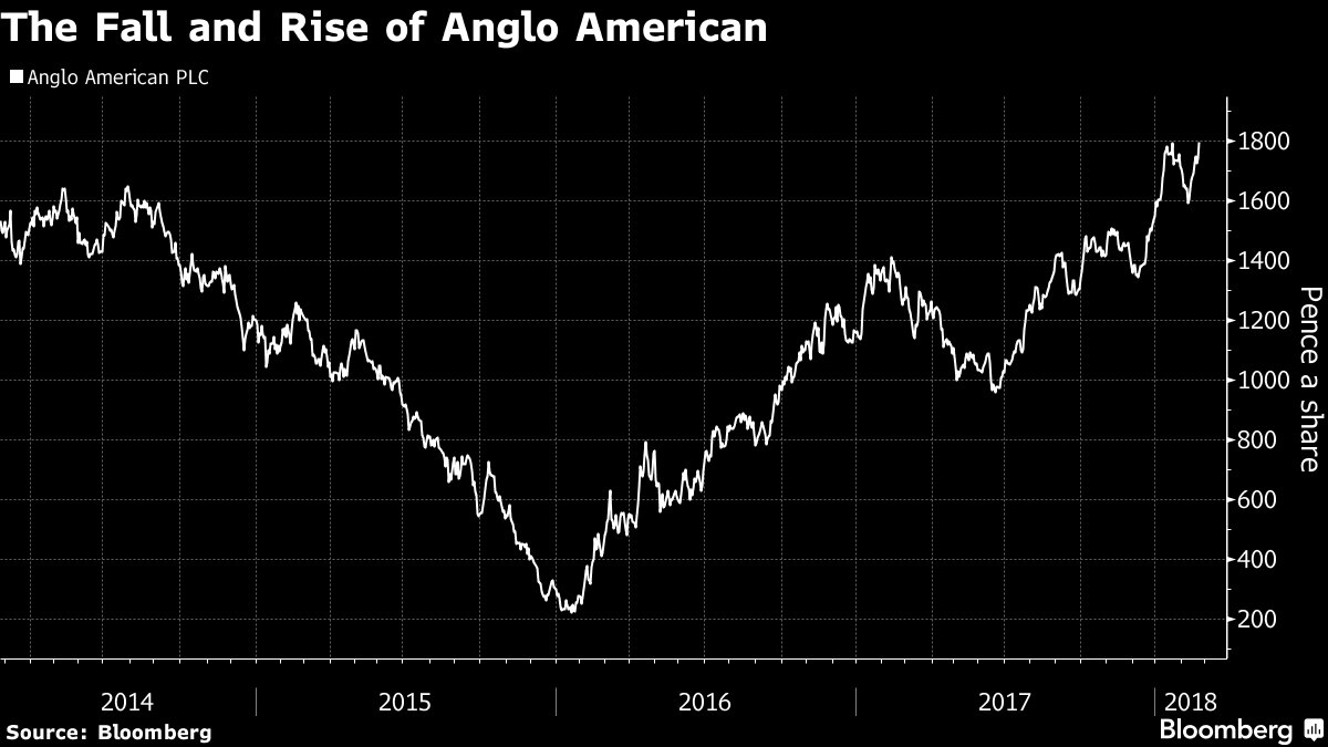 Anglo American (NGLOY) Set to Announce Earnings on Thursday