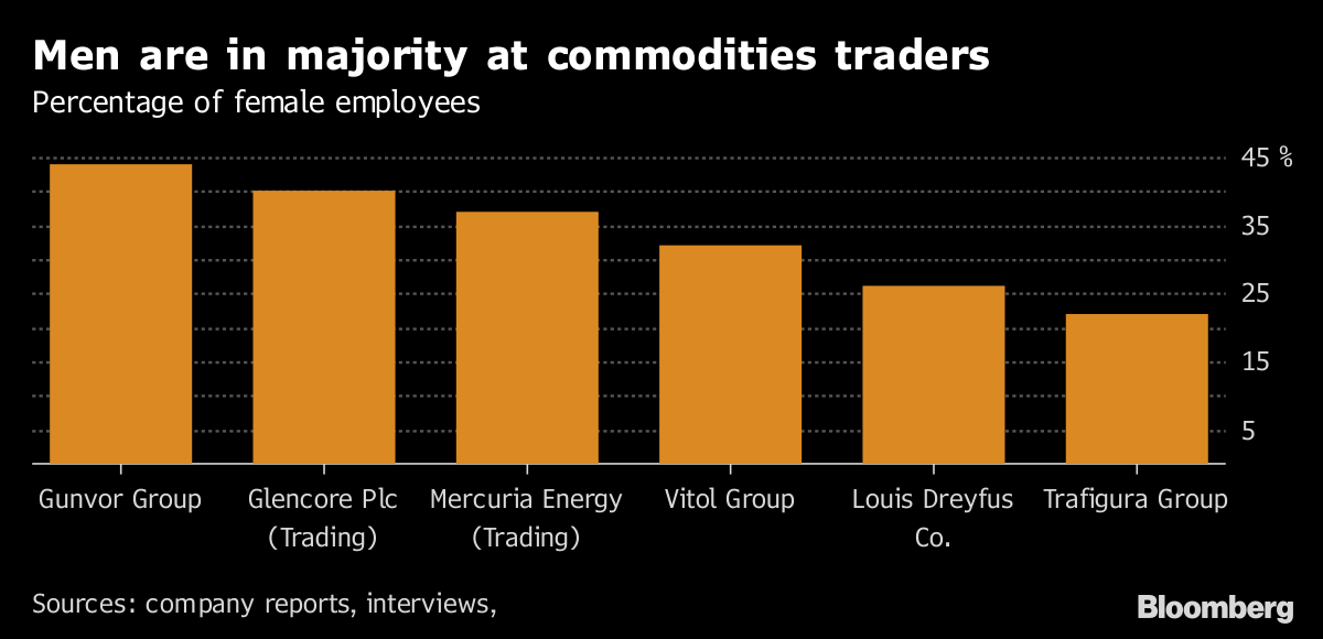 There are 316 men leading top commodity houses and only 14