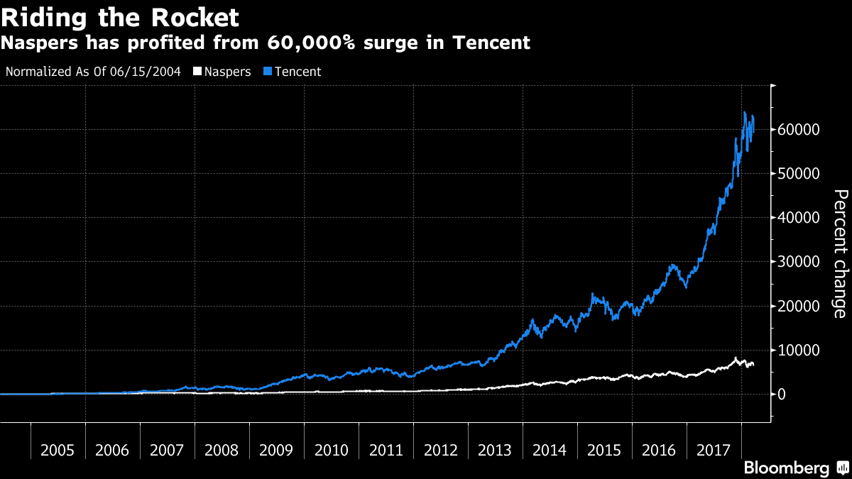 Tencent tumbles after Naspers trims stake