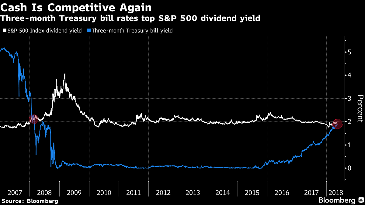 As Of Mondays Close The Sp 500 Had A Dividend Yield Of 1 89 Almost One Basis Point Lower Than The Yield On Three Month Bills