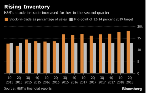 H&M's second quarter profits shrink by 22%